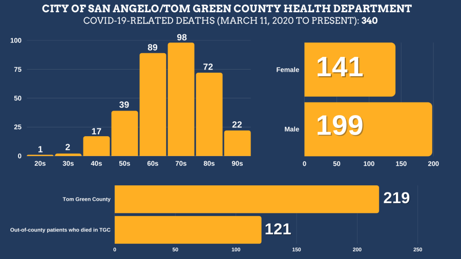 COVID-19 related deaths in Tom Green County, August 20, 2021 — Courtesy City of San Angelo