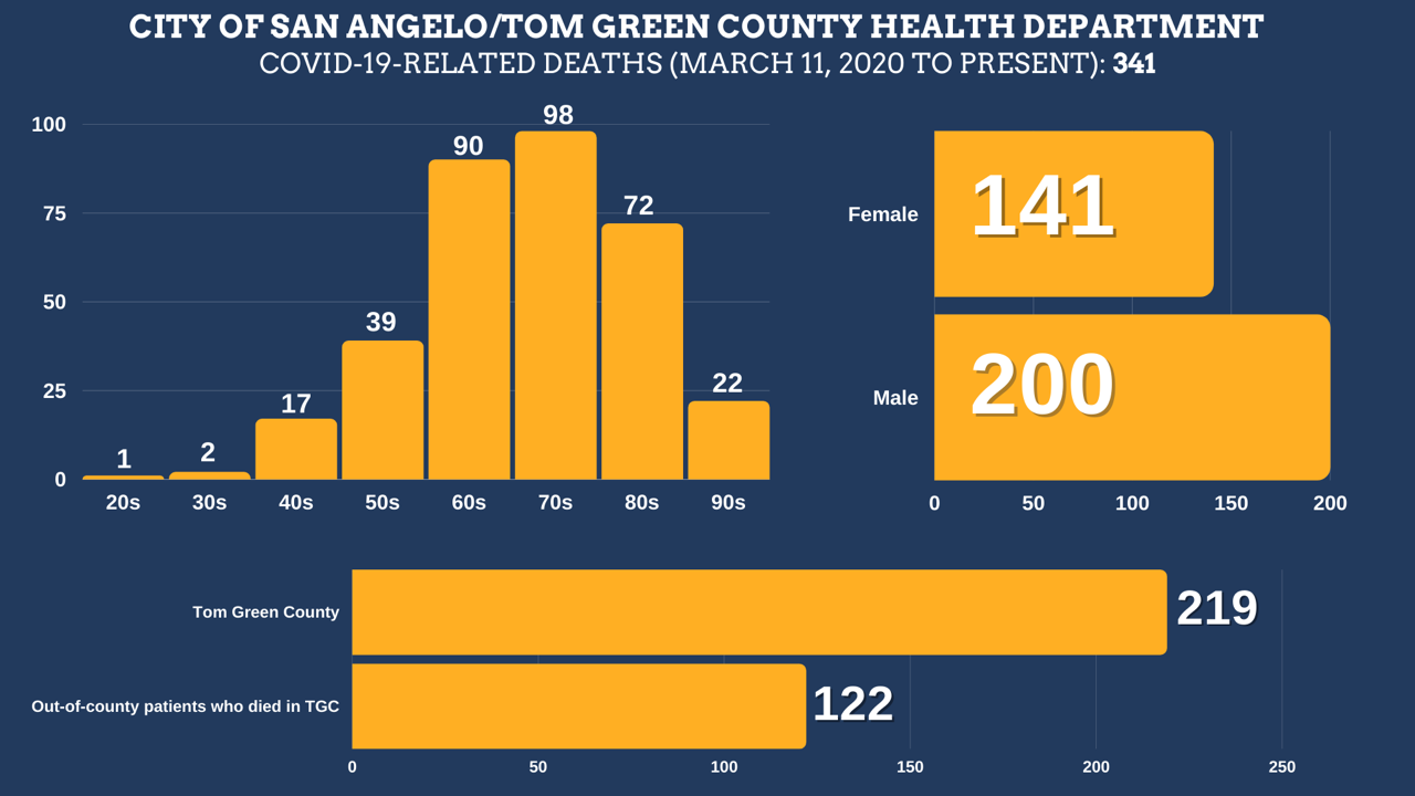 COVID-19-related deaths in Tom Green County from March, 2020 until August 21, 2021. Courtesy: The City of San Angelo.  Total Deaths: 341 Tom Green County Residents: 219 Residents of other counties: 122 Female: 141 Male: 200  Age ranges: 20s: 1 30s: 2 40s: 17 50s: 39 60s: 90 70s: 98 80s: 72 90s: 22