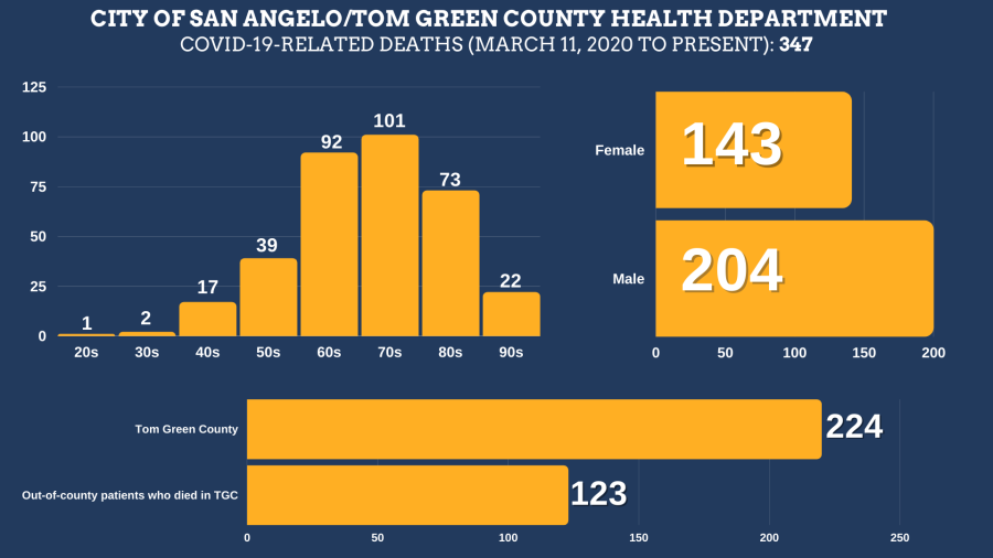 COVID-19-related deaths in Tom Green County from March, 2020 until August 23, 2021. Courtesy: The City of San Angelo.  Total Deaths: 347 Tom Green County Residents: 224 Residents of other counties: 123 Female: 143 Male: 204  Age ranges: 20s: 1 30s: 2 40s: 17 50s: 39 60s: 92 70s: 101 80s: 73 90s: 22