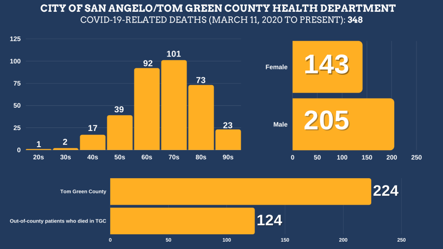 COVID-19-related deaths in Tom Green County from March, 2020 until August 25, 2021. Courtesy: The City of San Angelo.  Total Deaths: 348 Tom Green County Residents: 224 Residents of other counties: 124 Female: 143 Male: 205  Age ranges: 20s: 1 30s: 2 40s: 17 50s: 39 60s: 92 70s: 101 80s: 73 90s: 23
