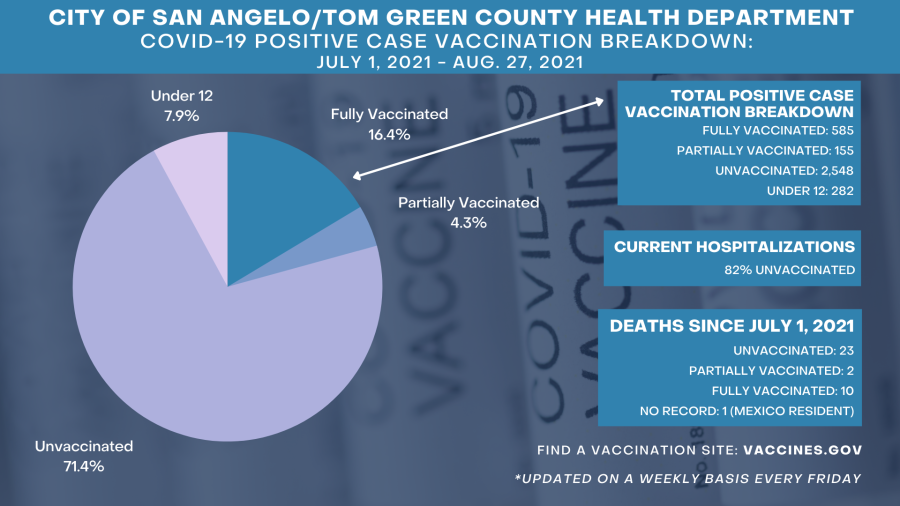 Positive Case Vaccination Breakdown from the City of San Angelo and the Tom Green County Health Department:  Confirmed positive cases and their vaccination status:  71.4% unvaccinated  4.3% partially vaccinated  16.4% fully vaccinated  7.9% under the age of 12  Total Positive Case Vaccination Breakdown: 585 fully vaccinated 155 partially vaccinated 2,548 unvaccinated 282 under the age of 12