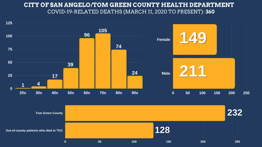 COVID-19-related deaths in Tom Green County from March, 2020 until August 30, 2021. Courtesy: The City of San Angelo.  Total Deaths: 360 Tom Green County Residents: 231 Residents of other counties: 128 Female: 149 Male: 211  Age ranges: 20s: 1 30s: 4 40s: 17 50s: 39 60s: 96 70s: 105 80s: 74 90s: 24
