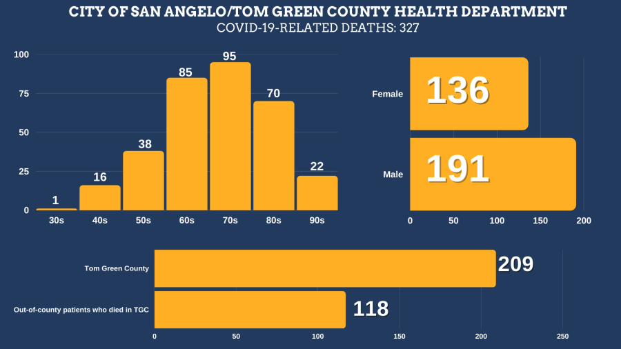 COVID-19 related deaths in Tom Green County as of August 9, 2021.   Deaths to-date: 327 Residents of Tom Green County: 209 Residents of other counties: 118