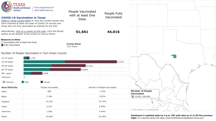 Number of Fully Vaccinated people in Tom Green County as of August 31, 2021
