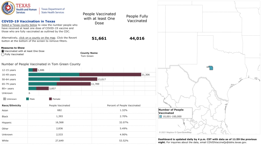 Number of Partially Vaccinated people in Tom Green County as of August 31, 2021