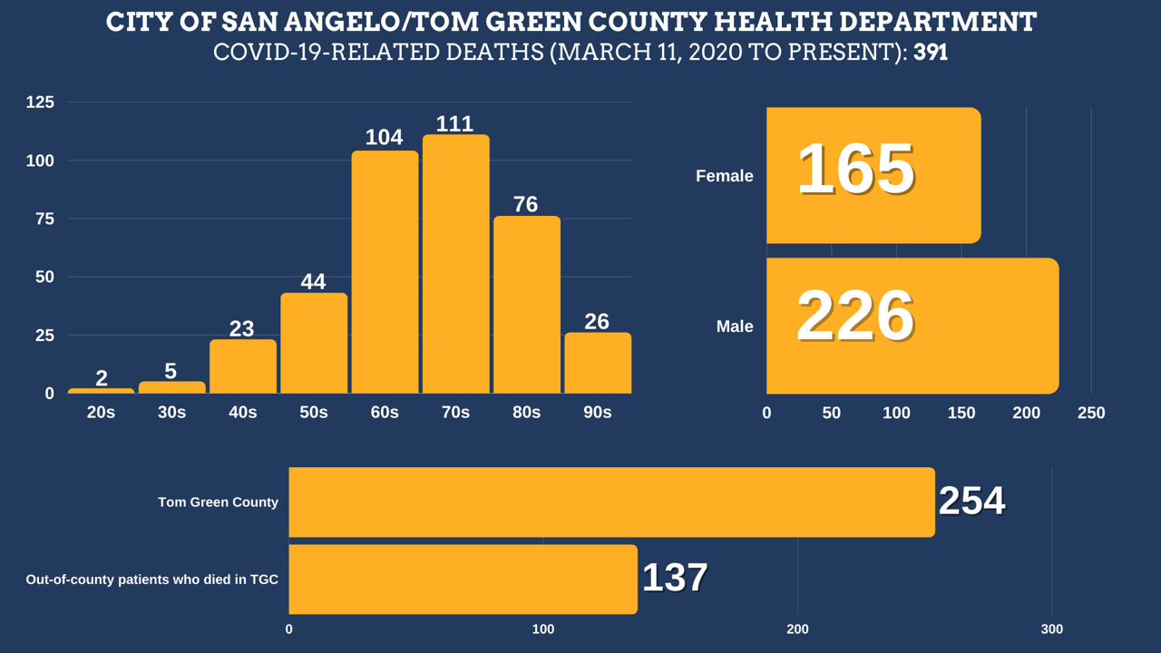 COVID-19-related deaths in Tom Green County from March 11, 2020 to September 12, 2021 Total Deaths: 391 Tom Green County Residents: 254 Residents of other counties: 137 Female: 165 Male: 226  Age ranges: 20s: 2 30s: 4 40s: 23 50s: 44 60s: 104 70s: 111 80s: 76 90s: 26