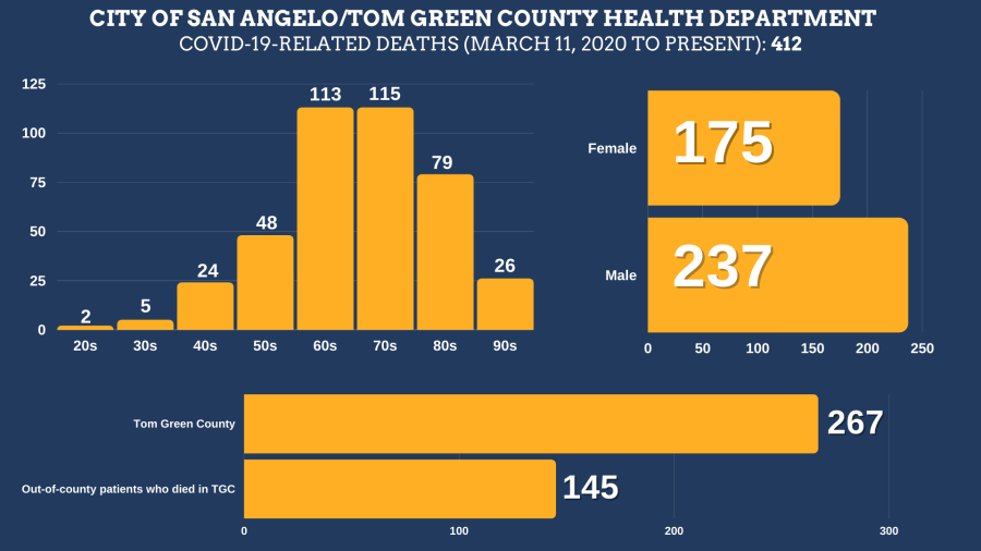 COVID-19-related deaths in Tom Green County from March 11, 2020 to September 24, 2021 Total Deaths: 412 Tom Green County Residents: 267 Residents of other counties: 145 Female: 175 Male: 237  Age ranges: 20s: 2 30s: 5 40s: 24 50s: 48 60s: 113 70s: 115 80s: 79 90s: 26