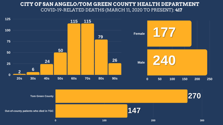 COVID-19-related deaths in Tom Green County from March 11, 2020 to September 27, 2021 Total Deaths: 417 Tom Green County Residents: 270 Residents of other counties: 147 Female: 177 Male: 240  Age ranges: 20s: 2 30s: 6 40s: 24 50s: 50 60s: 115 70s: 115 80s: 79 90s: 26