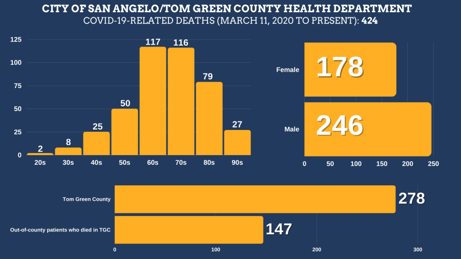 COVID-19-related deaths in Tom Green County from March 11, 2020 to September 28, 2021 Total Deaths: 424 Tom Green County Residents: 278 Residents of other counties: 147 Female: 178 Male: 246  Age ranges: 20s: 2 30s: 8 40s: 25 50s: 50 60s: 117 70s: 116 80s: 79 90s: 27