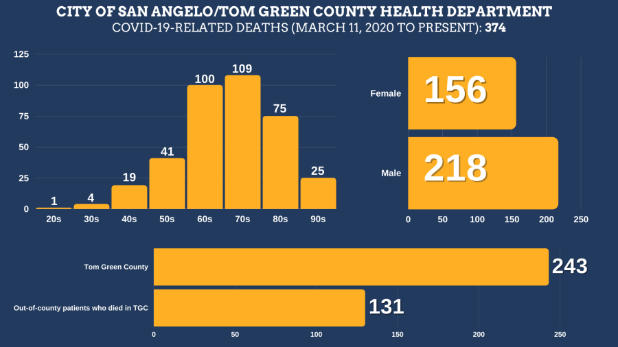 COVID-19-related deaths in Tom Green County from March 11, 2020 to September 3, 2021 Total Deaths: 374 Tom Green County Residents: 243 Residents of other counties: 131 Female: 156 Male: 218  Age ranges: 20s: 1 30s: 4 40s: 18 50s: 41 60s: 100 70s: 109 80s: 75 90s: 25