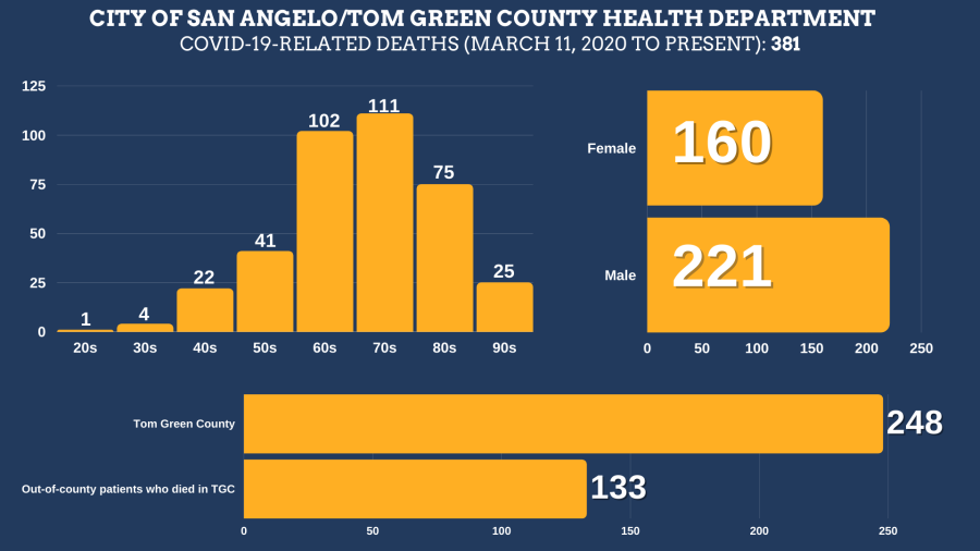 COVID-19-related deaths in Tom Green County from March 11, 2020 to September 8, 2021 Total Deaths: 381 Tom Green County Residents: 248 Residents of other counties: 133 Female: 160 Male: 221  Age ranges: 20s: 1 30s: 4 40s: 22 50s: 41 60s: 102 70s: 111 80s: 75 90s: 25