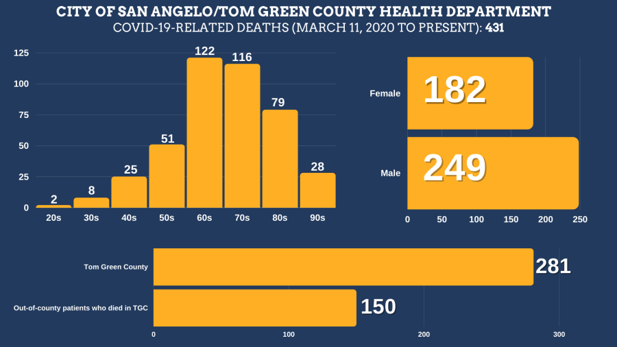 COVID-19-related deaths in Tom Green County from March 11, 2020 to October 1, 2021 Total Deaths: 431 Tom Green County Residents: 281 Residents of other counties: 150 Female: 182 Male: 249  Age ranges: 20s: 2 30s: 8 40s: 25 50s: 51 60s: 122 70s: 116 80s: 79 90s: 28