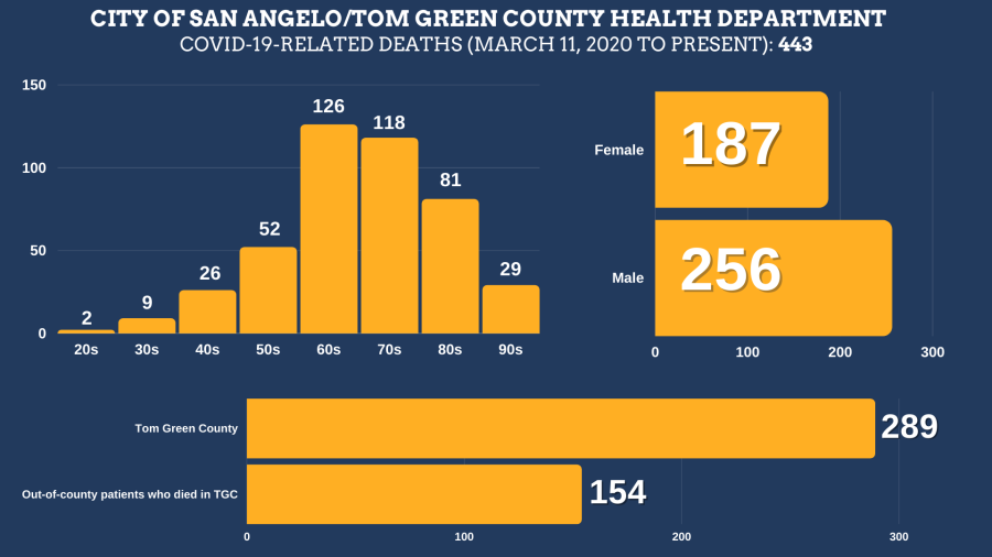 COVID-19-related deaths in Tom Green County from March 11, 2020 to October 13, 2021 Total Deaths: 443 Tom Green County Residents: 289 Residents of other counties: 154 Female: 187 Male: 256  Age ranges: 20s: 2 30s: 9 40s: 26 50s: 52 60s: 126 70s: 118 80s: 81 90s: 29