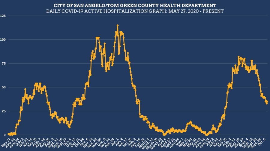 Daily COVID-19 active hospitalization graph: March 11, 2021, to October 12, 2021. Courtesy: City of San Angelo