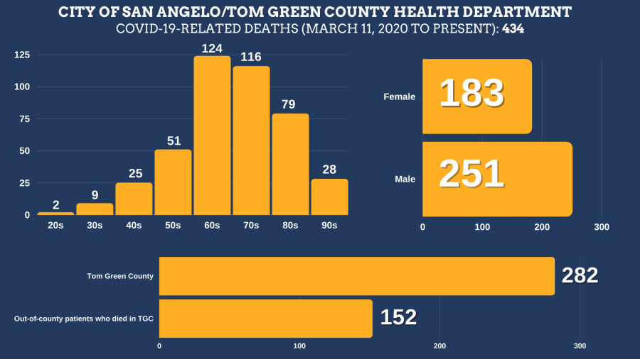 COVID-19-related deaths in Tom Green County from March 11, 2020 to October 3, 2021 Total Deaths: 434 Tom Green County Residents: 282 Residents of other counties: 152 Female: 183 Male: 251  Age ranges: 20s: 2 30s: 9 40s: 25 50s: 51 60s: 124 70s: 116 80s: 79 90s: 28